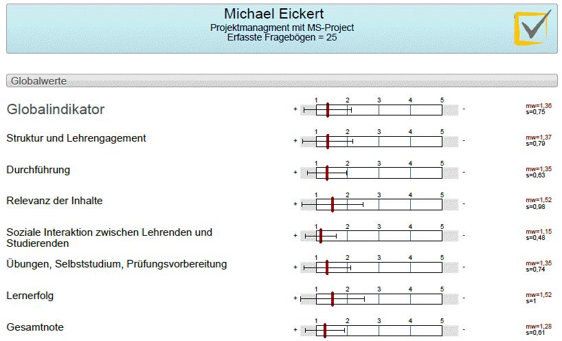 Bewertung der Lehrveranstaltung Projektmanagement mit Microsoft Project von Michael Eickert an der Fachochschule Aachen im WS 19/20