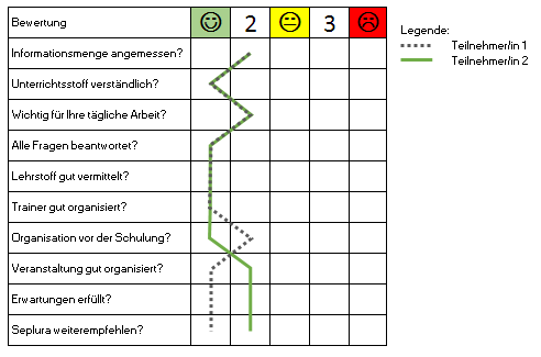 Seminarbewertung Diagramm MS Outlook Schulung in Langenfeld