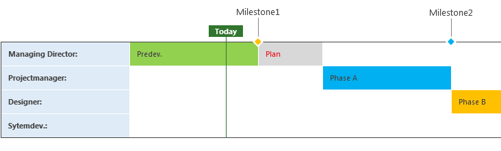 Timeline-Roadmap Microsoft Project Training inhouse in Kolitzheim